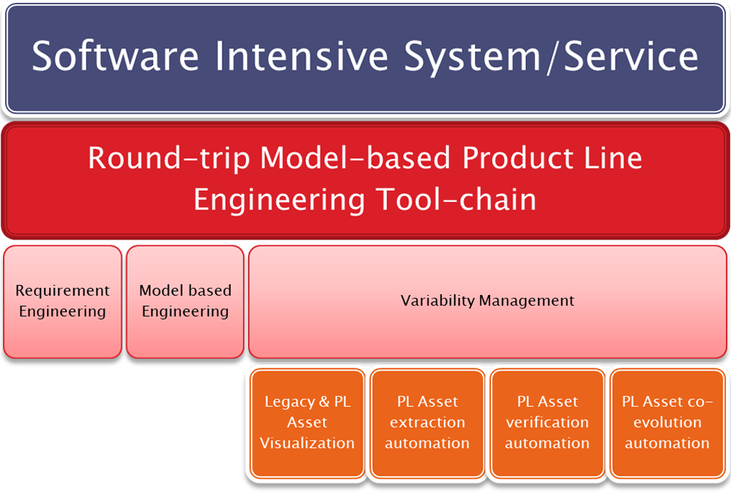 Software Intensive System Service